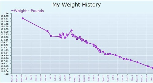 a1177c15a13 I've made mention now and again that I've been trying to lose weight,  inspired as I have been to do so by seeing pictures and videos of me at the  ...