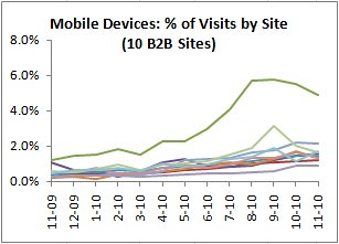 mobile percent visits by site