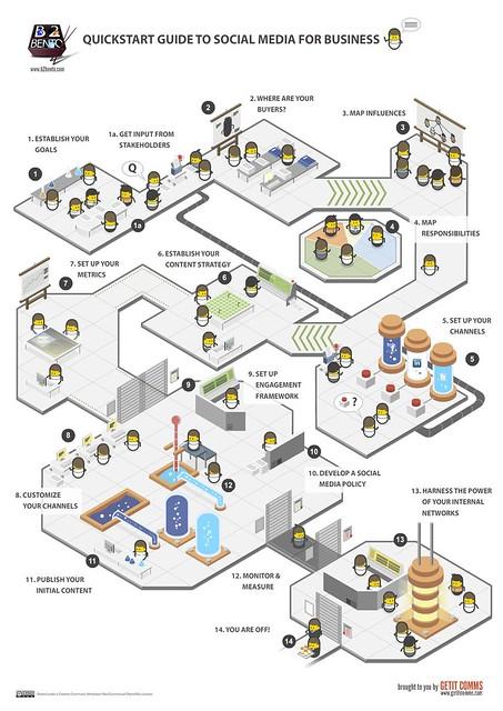 Les reseaux sociaux en 14 étapes