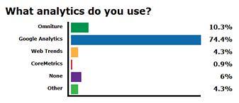 Mediative Webinar Web Analytics Market Share