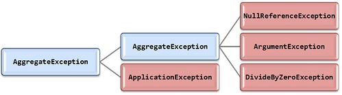 AggregateException Hierarchy