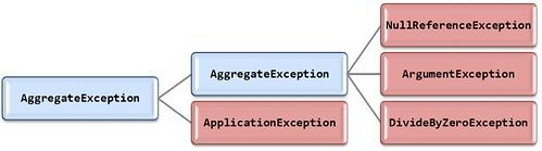 AggregateException Hierarchy