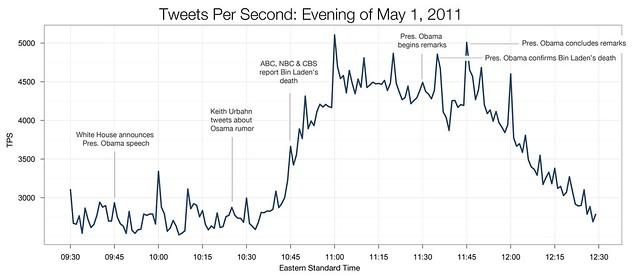 Tweets per second.