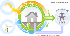 Feed-In Tariff infographic