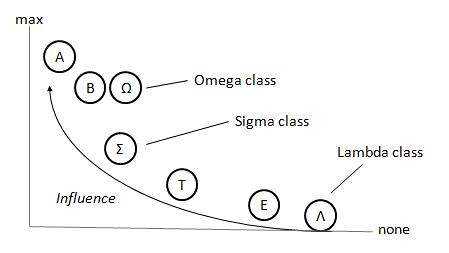 What is the real influence per social classes ?