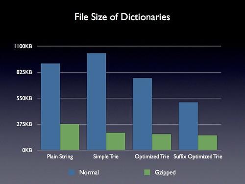 Dictionary File Size Comparison