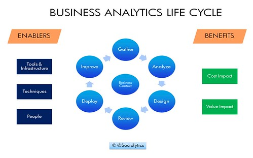 Business Analytics Life Cycle