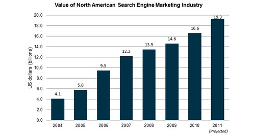 Search Nears $20 Billion