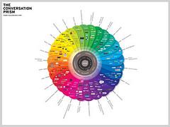 Conversation Prism-Brian Solis