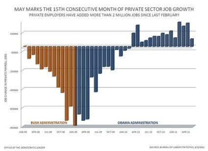 Private Sector Jobs - May 2011