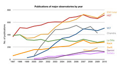 ESO publication statistics compared to other o...