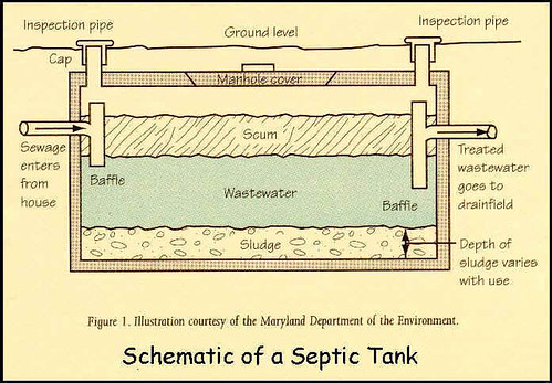 typical septic tank