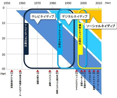 ネイティブマップ