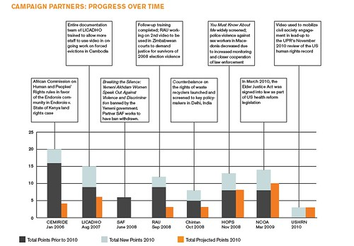 Campaign Partners: Progress Over Time