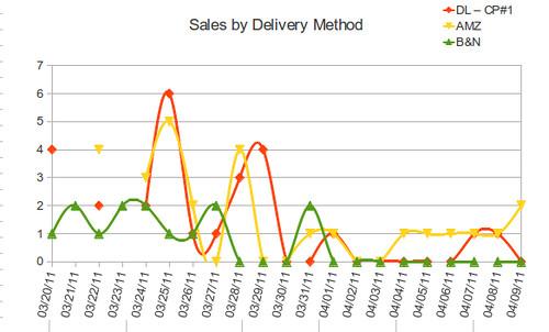 salesbydeliverymethod.png