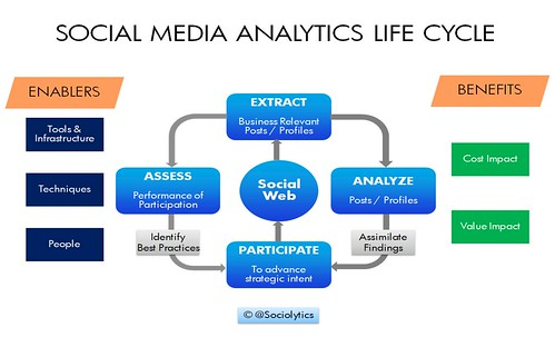 Social Media Analytics Life Cycle