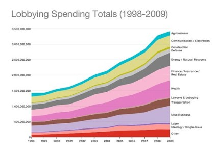 lobbying_spending_totals_98-09