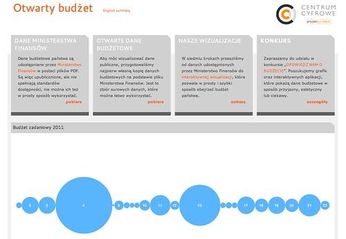Screenshot of otwartybudzet.pl