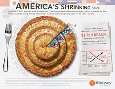 Americas Shrinking Slice