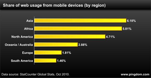 Mobile web usage per region worldwide