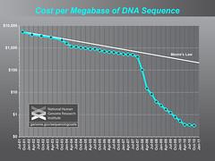 Cost per Megabase of DNA Sequence (Why biologi...