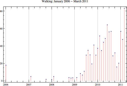 Walking-2011-3