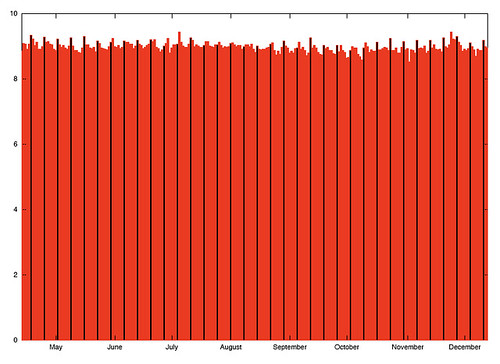 Average Muni operating speed each day, with less visual noise