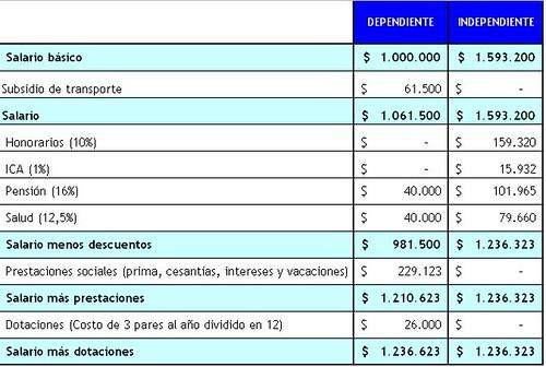 salarios#1