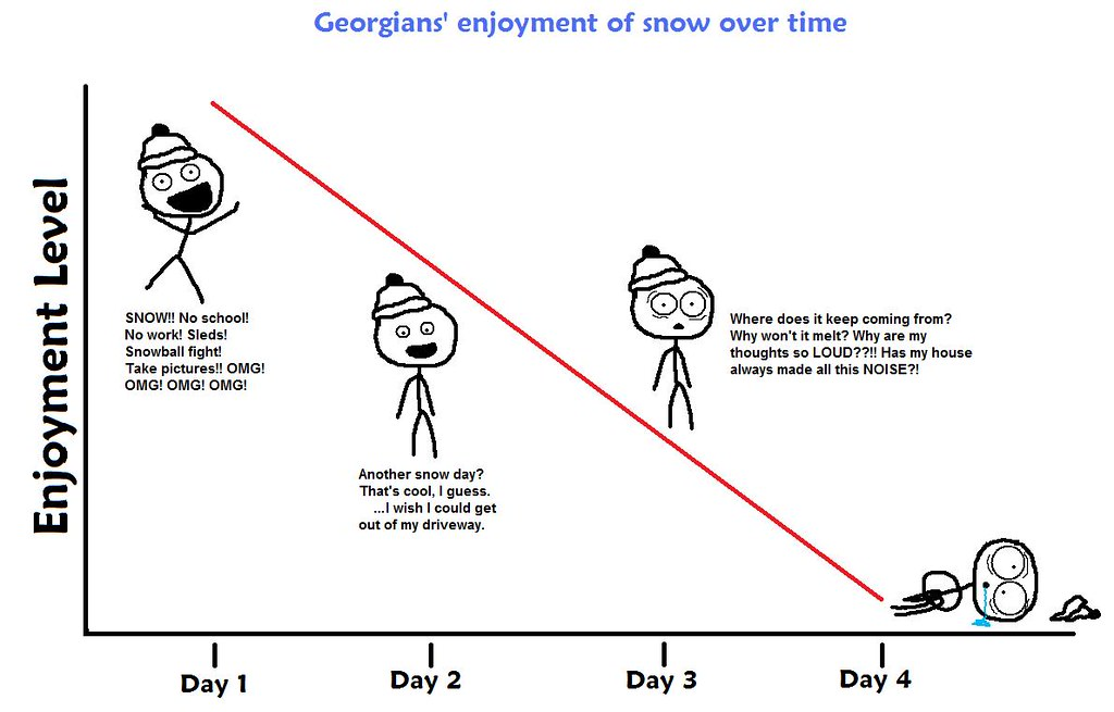 Georgians' enjoyment of snow over time