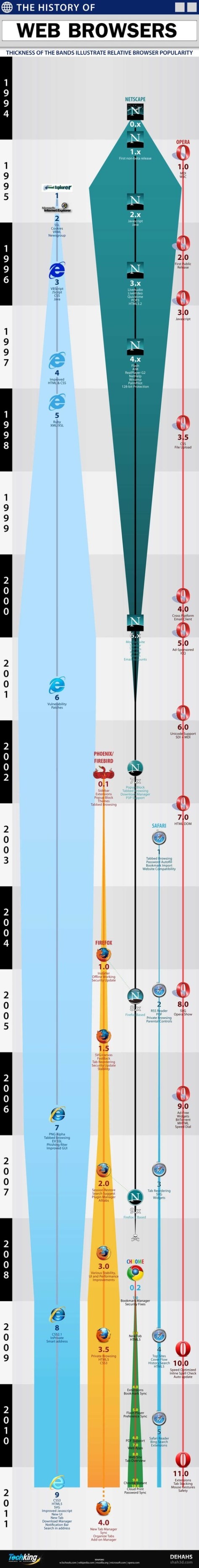 History of web browsers Dehahs