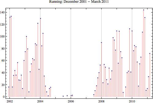 Running-2011-3