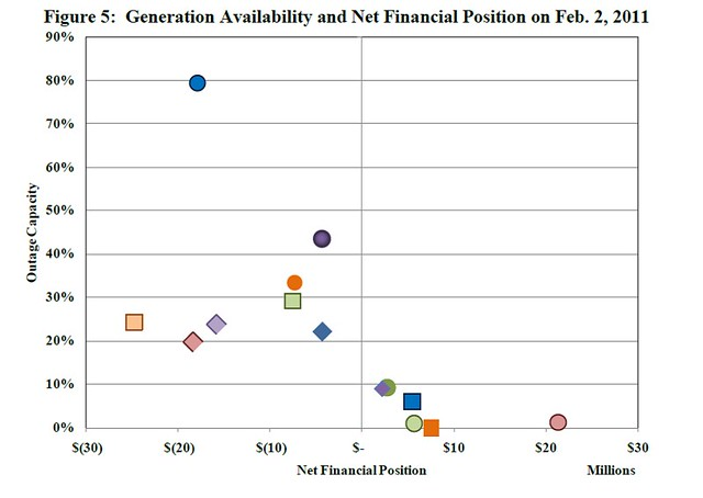 Figure 5: Generation Availability and Net Financial Position on Feb. 2, 2011