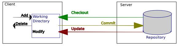Grafik die das Zusammenspiel zwischen Repository und Working Directory verbildlicht