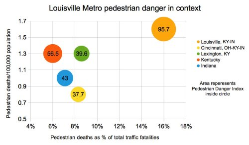 Graph of Louisville Metro pedestrian danger indicators compared with states and regional metros