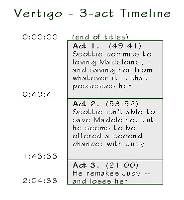 3-act structure for Alfred Hitchcock Vertigo