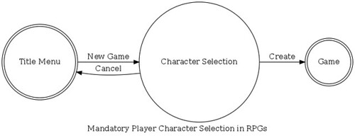 Enforced Character Selection in (Role-playing) Games