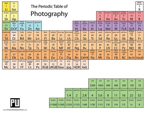 PeriodicTableOfPhotography