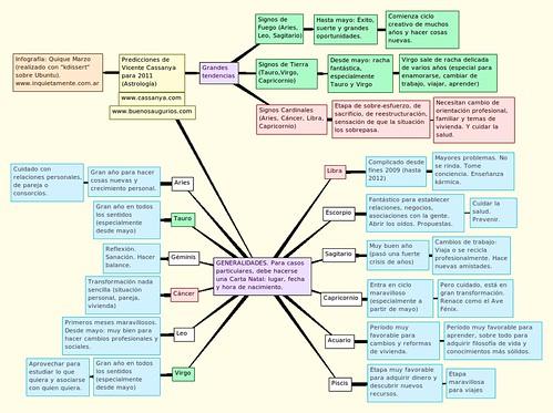 Predicciones 2011 - Vicente Cassanya - Signo x Signo. Clic en la imagen para agrandar.
