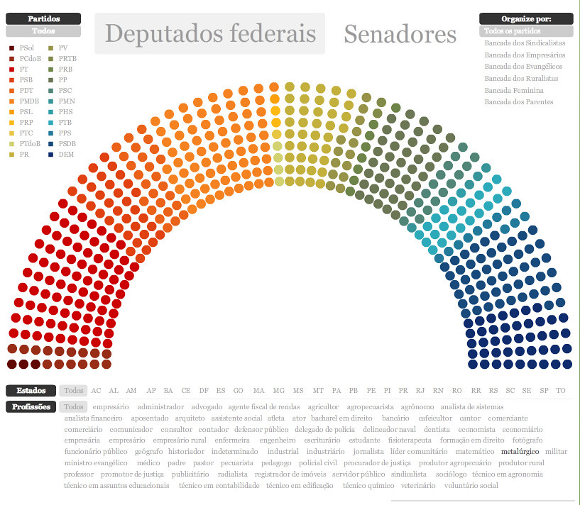 Infográfico - Deputados Federais