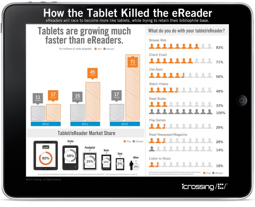 Infographic: How the Tablet Killed the eReader - iCrossing