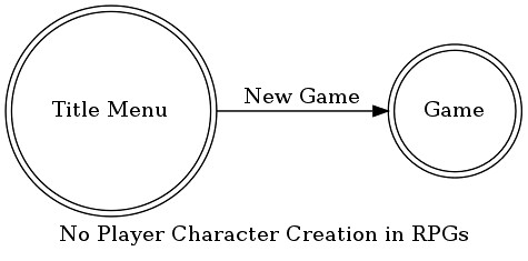 Pre-defined character in (Role-playing) Games