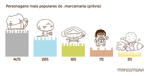 Personagens mais populares do .marcamaria