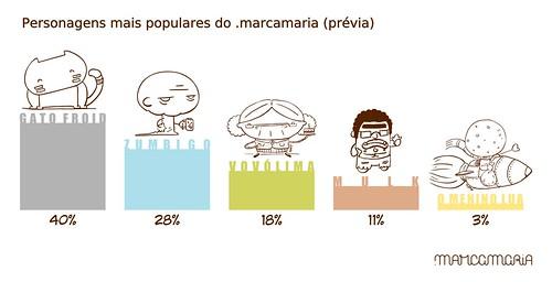 Personagens mais populares do .marcamaria