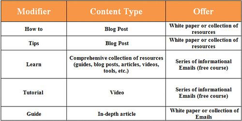 informational-keyword-matrix