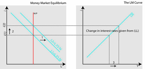 Deriving the LM curve