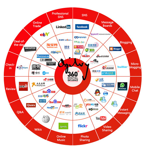 Social media in China by Ogilvy360