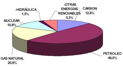 11b26 Balanza energética España Fuente Mo Industria