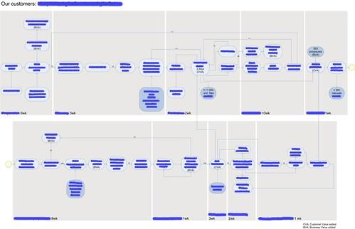 Digitalized VSM results of workshop