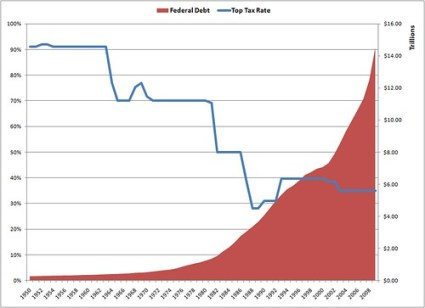 Top Rate vs Debt
