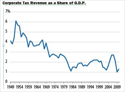 Corp_Taxes_Share_GDP